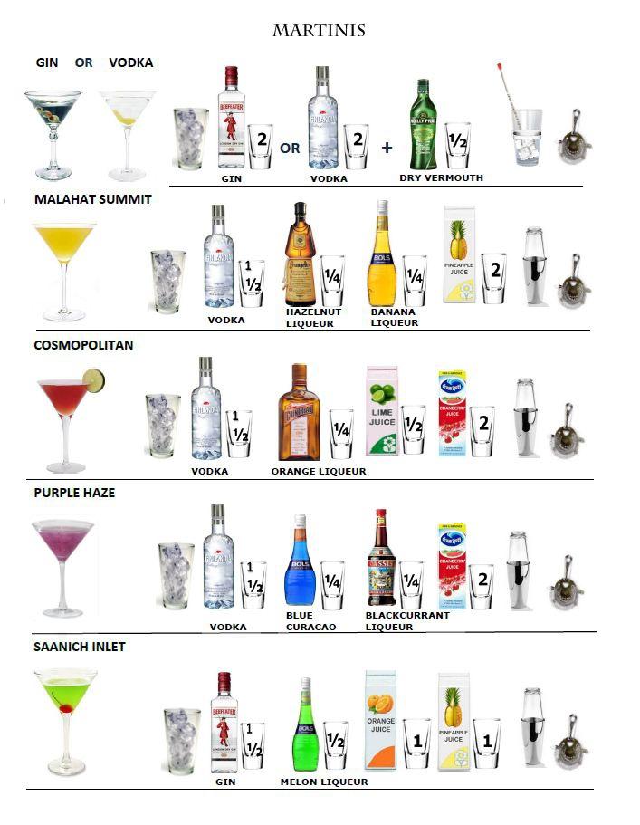 bartender drink recipes cheat sheet